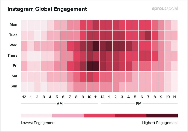 [2020年]SNSに投稿するのに1番効果的な時間 (Facebook,insagram,Twitter) 2